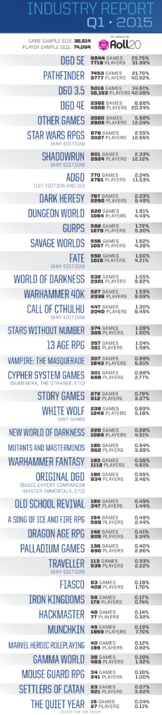La lista completa dei giochi su Roll20