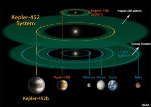 Storie_Immaginaria_Realtà_sistema_kepler_452b_comparato